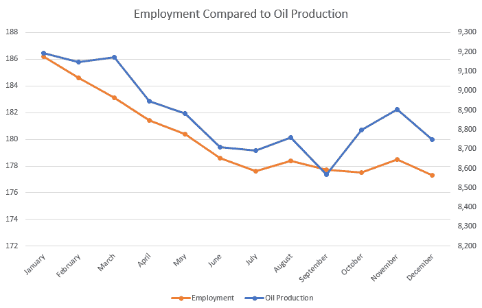 2016 by the Numbers: Rigs, Crude, and Employment